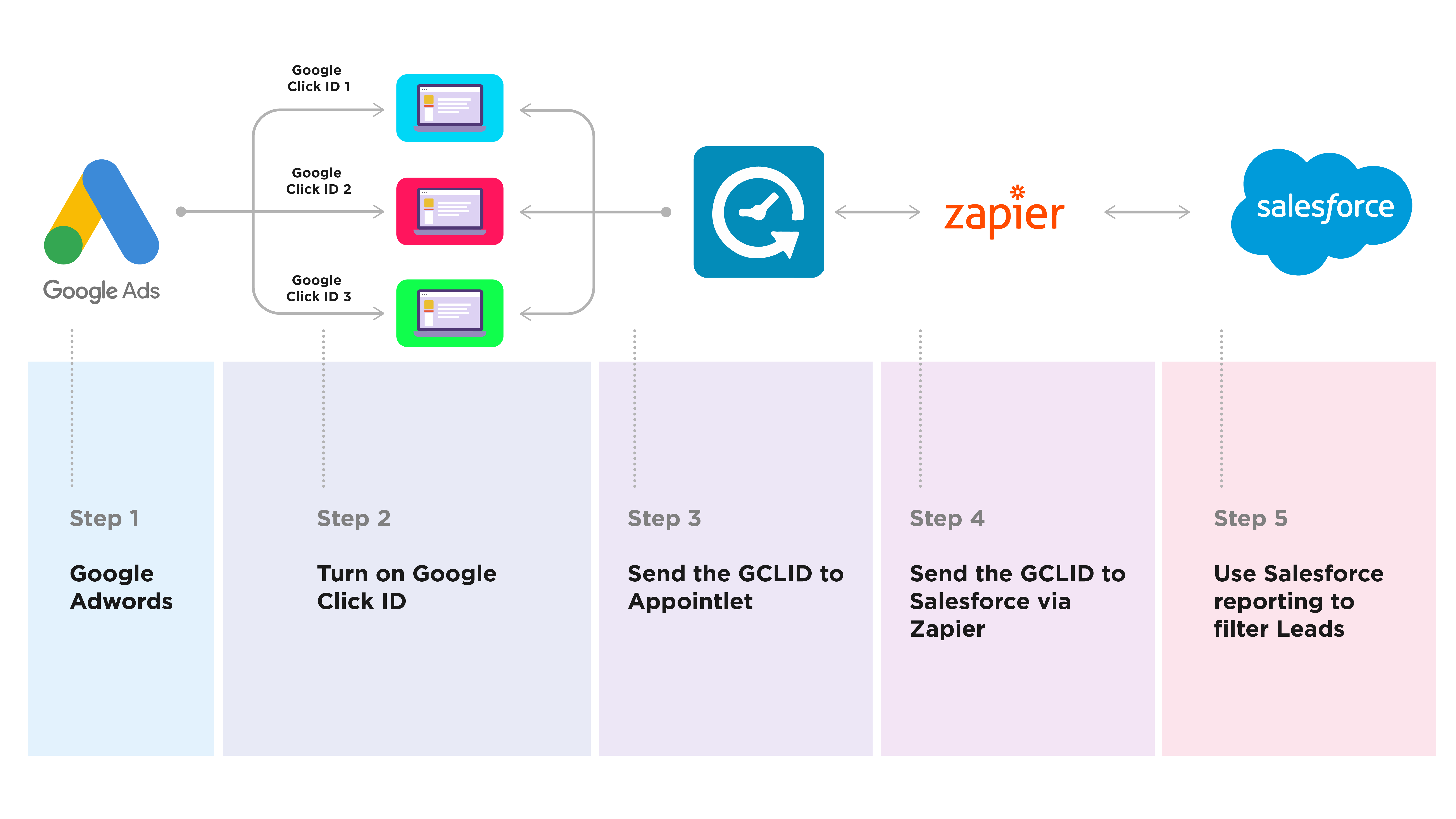 Diagram of google click id workflow